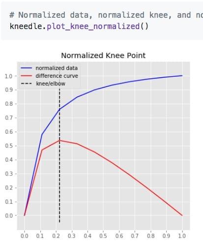 kneed